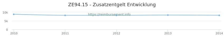 Erstattungsbetrag Historie für das Zusatzentgelt ZE94.15