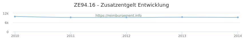 Erstattungsbetrag Historie für das Zusatzentgelt ZE94.16