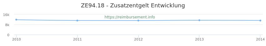 Erstattungsbetrag Historie für das Zusatzentgelt ZE94.18