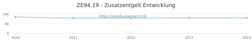 Erstattungsbetrag Historie für das Zusatzentgelt ZE94.19