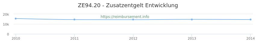 Erstattungsbetrag Historie für das Zusatzentgelt ZE94.20