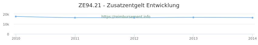Erstattungsbetrag Historie für das Zusatzentgelt ZE94.21
