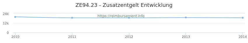 Erstattungsbetrag Historie für das Zusatzentgelt ZE94.23