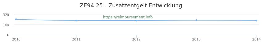 Erstattungsbetrag Historie für das Zusatzentgelt ZE94.25