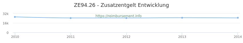 Erstattungsbetrag Historie für das Zusatzentgelt ZE94.26