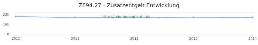 Erstattungsbetrag Historie für das Zusatzentgelt ZE94.27