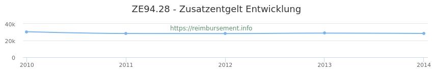 Erstattungsbetrag Historie für das Zusatzentgelt ZE94.28