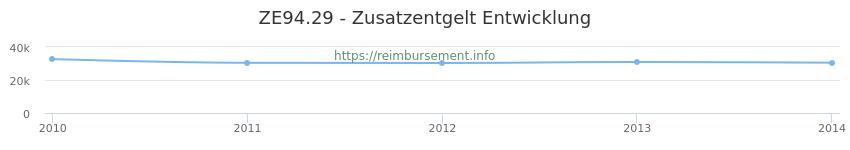 Erstattungsbetrag Historie für das Zusatzentgelt ZE94.29