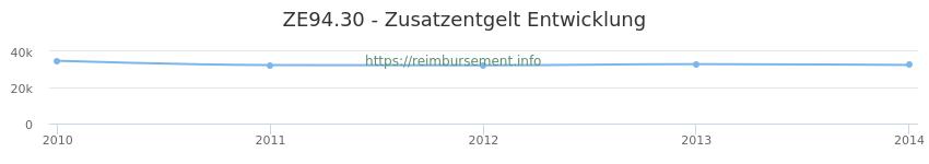Erstattungsbetrag Historie für das Zusatzentgelt ZE94.30