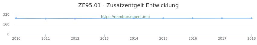 Erstattungsbetrag Historie für das Zusatzentgelt ZE95.01