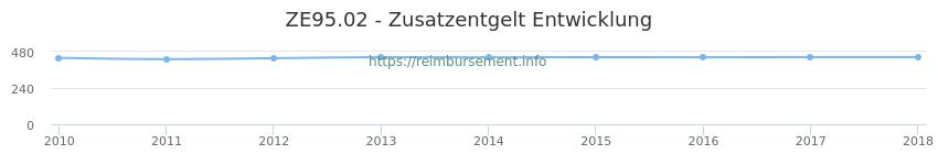 Erstattungsbetrag Historie für das Zusatzentgelt ZE95.02