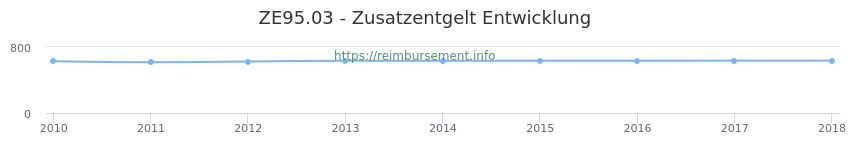 Erstattungsbetrag Historie für das Zusatzentgelt ZE95.03