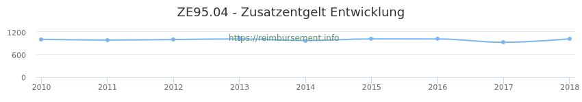 Erstattungsbetrag Historie für das Zusatzentgelt ZE95.04