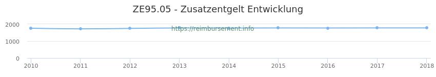 Erstattungsbetrag Historie für das Zusatzentgelt ZE95.05