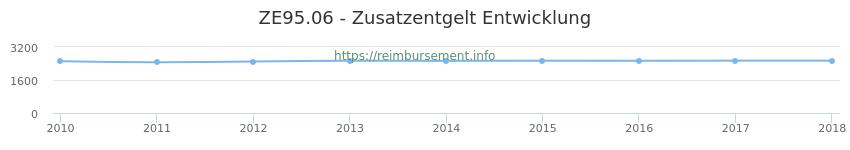 Erstattungsbetrag Historie für das Zusatzentgelt ZE95.06