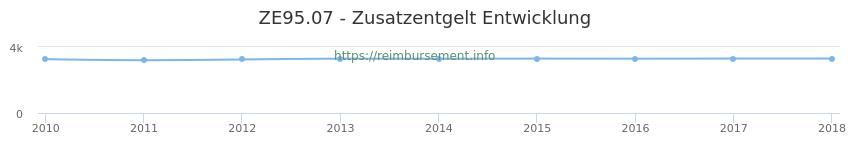 Erstattungsbetrag Historie für das Zusatzentgelt ZE95.07