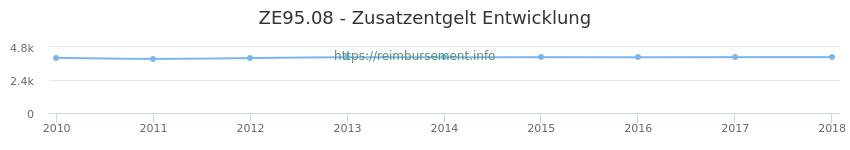 Erstattungsbetrag Historie für das Zusatzentgelt ZE95.08