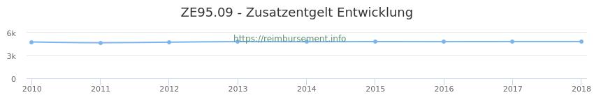Erstattungsbetrag Historie für das Zusatzentgelt ZE95.09