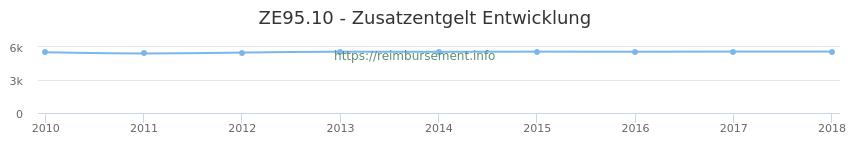 Erstattungsbetrag Historie für das Zusatzentgelt ZE95.10