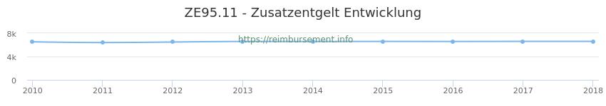Erstattungsbetrag Historie für das Zusatzentgelt ZE95.11