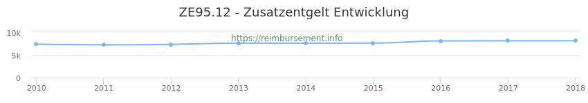 Erstattungsbetrag Historie für das Zusatzentgelt ZE95.12
