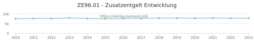 Erstattungsbetrag Historie für das Zusatzentgelt ZE96.01
