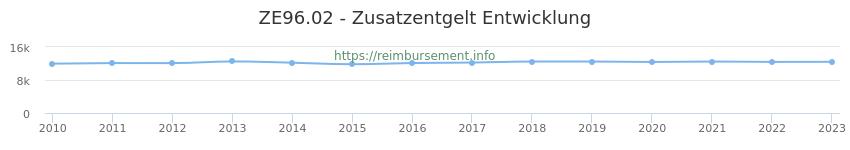 Erstattungsbetrag Historie für das Zusatzentgelt ZE96.02