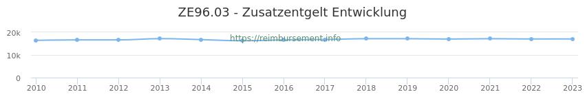 Erstattungsbetrag Historie für das Zusatzentgelt ZE96.03