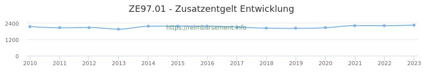 Erstattungsbetrag Historie für das Zusatzentgelt ZE97.01