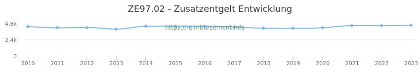 Erstattungsbetrag Historie für das Zusatzentgelt ZE97.02