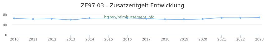 Erstattungsbetrag Historie für das Zusatzentgelt ZE97.03