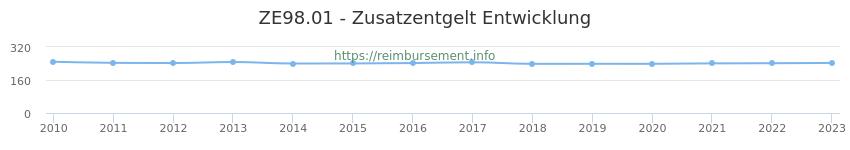Erstattungsbetrag Historie für das Zusatzentgelt ZE98.01