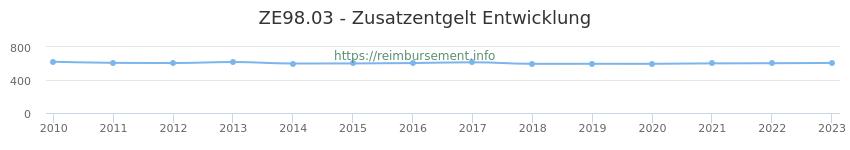 Erstattungsbetrag Historie für das Zusatzentgelt ZE98.03