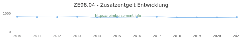 Erstattungsbetrag Historie für das Zusatzentgelt ZE98.04