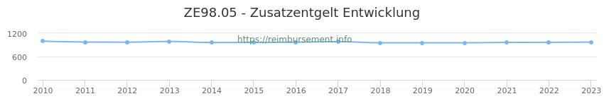 Erstattungsbetrag Historie für das Zusatzentgelt ZE98.05