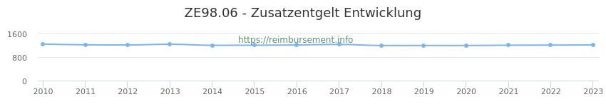 Erstattungsbetrag Historie für das Zusatzentgelt ZE98.06