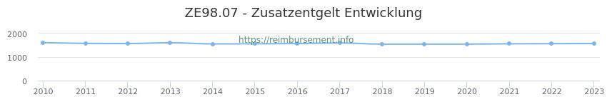 Erstattungsbetrag Historie für das Zusatzentgelt ZE98.07