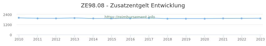 Erstattungsbetrag Historie für das Zusatzentgelt ZE98.08