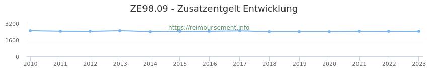 Erstattungsbetrag Historie für das Zusatzentgelt ZE98.09