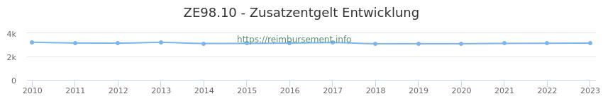 Erstattungsbetrag Historie für das Zusatzentgelt ZE98.10