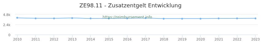 Erstattungsbetrag Historie für das Zusatzentgelt ZE98.11