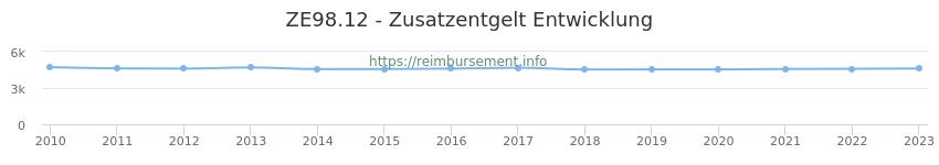 Erstattungsbetrag Historie für das Zusatzentgelt ZE98.12