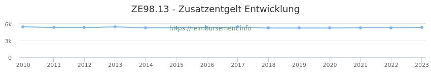 Erstattungsbetrag Historie für das Zusatzentgelt ZE98.13
