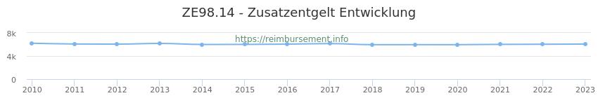 Erstattungsbetrag Historie für das Zusatzentgelt ZE98.14
