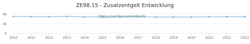 Erstattungsbetrag Historie für das Zusatzentgelt ZE98.15
