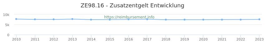 Erstattungsbetrag Historie für das Zusatzentgelt ZE98.16