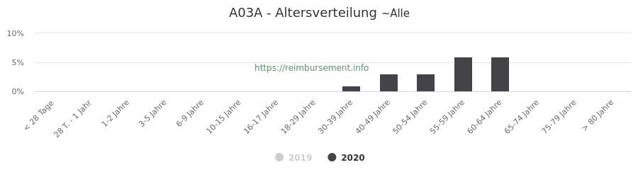 Prozentuale Verteilung der Patienten nach Alter der Fallpauschale A03A