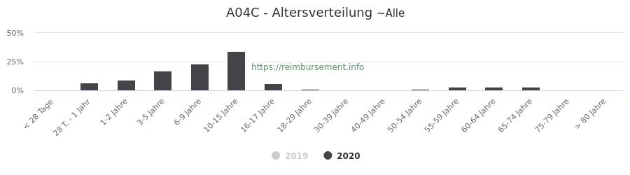 Prozentuale Verteilung der Patienten nach Alter der Fallpauschale A04C