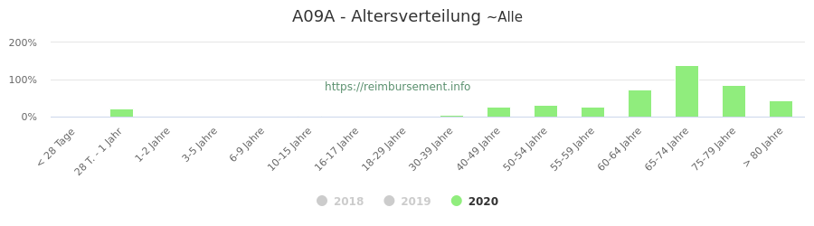 Prozentuale Verteilung der Patienten nach Alter der Fallpauschale A09A