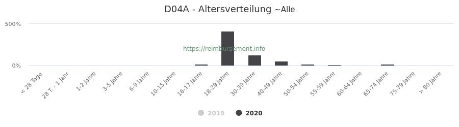 Prozentuale Verteilung der Patienten nach Alter der Fallpauschale D04A